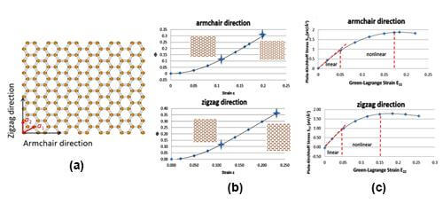 Anisotropic And Nonlinear Mechanical Properties In Two-Dimensional Nanomaterials | IAAM