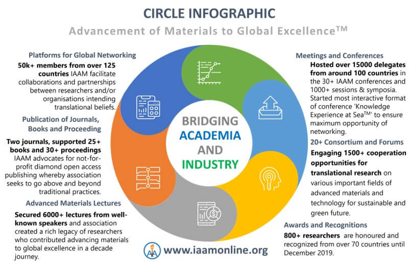 The Journey of a Decade to Advancing Materials | IAAM