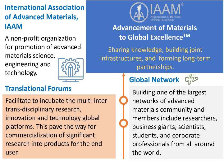 IAAM, a non-profit organization for promotion of advanced materials science, engineering & technology