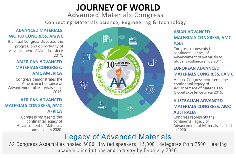 Celebrating 10th Year journey of Advanced Materials Congress | IAAM