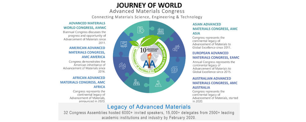Advanced Materials Congress Celebrating 10th Years Of Establishment