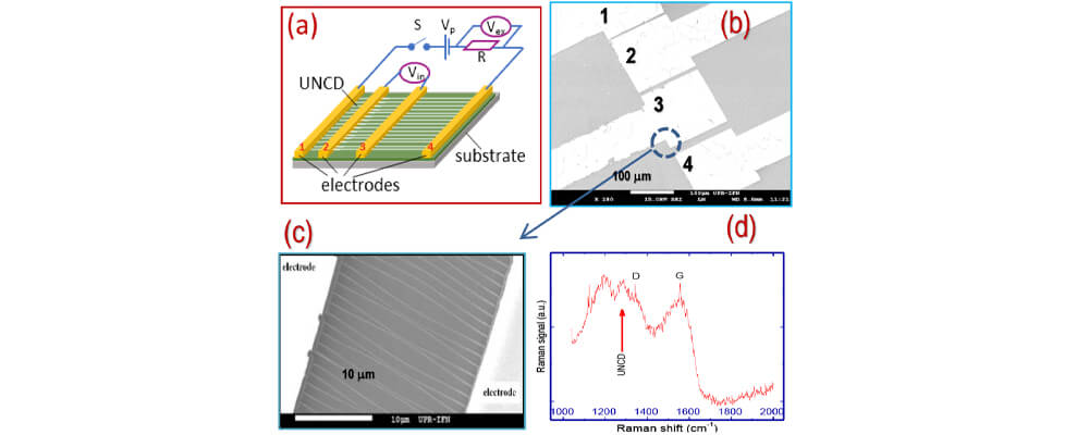 Nitrogen-Doped Diamond Nanowire Gas Sensor For The Detection Of Methane