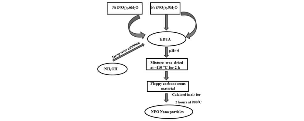 Effects Of Silica Modified NiFe2O4 On The Dielectric And Electrical Properties Of NiFe2O4 Filled Poly (Methyl Methacrylate) Composites