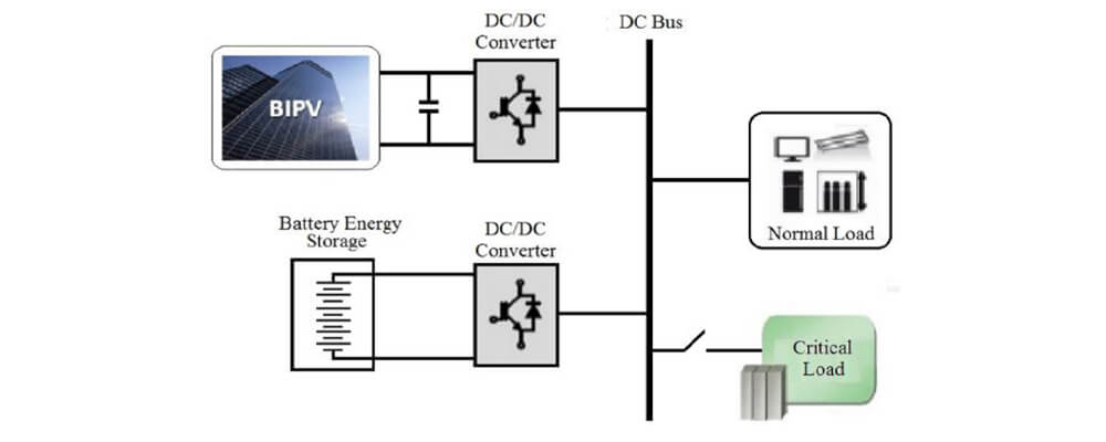 Secure Management Of Networked Batteries For Building Integrated Photovoltaics (BIPV) Systems