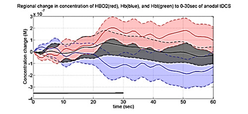 Cerebral Oxygenation Studies Through Near Infrared Spectroscopy: A Review | IAAM