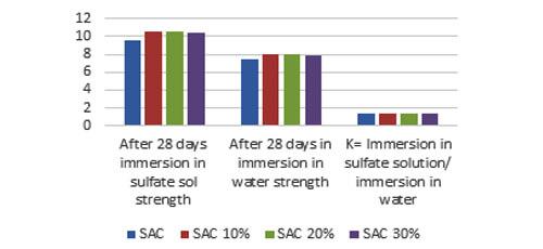Analysis Of Fine Sulfoaluminate Cement By Strength And Thermogravimetric Analysis | IAAM