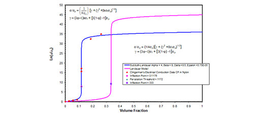 Characterization Of The Interfacial Surface Energy For Composite Electrical Conduction Measurements | IAAM