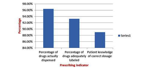 Evaluation Of Drug Utilization Patterns Based On WHO Drug Use Indicators At Outpatients Clinics | IAAM