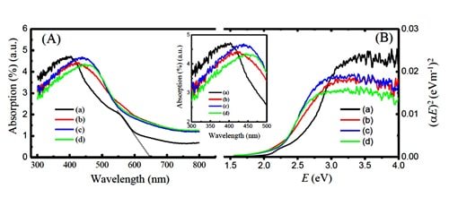 Optical Characterization of Double Perovskite Ba2FeNbO6 Powders | IAAM